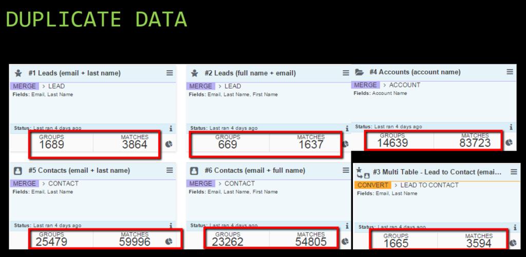 Data Analysis via Cloudingo